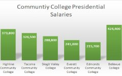 How Much Does Your College President Make and Why?