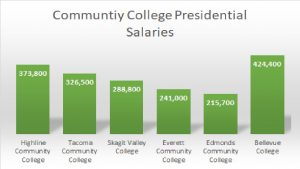 Salaries of  presidents at community colleges in Washington state, according to fiscal.wa.gov, a government website that lists salaries of Washington State Employees (2017 Numbers).