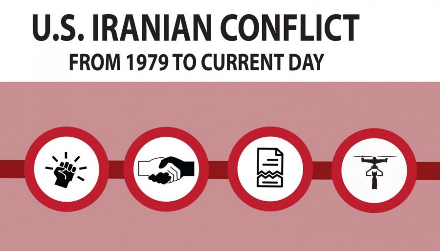 Simplified+timeline+of+U.S.+and+Iranian+conflict+over+the+years.