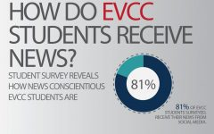 How EvCC Students Receive News